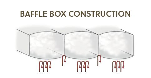 Baffle Box Construction For Comforters
