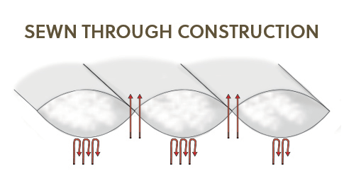 Sewn Through Construction for Down Comforter
